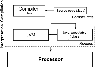 Notions about the java language wikilabs diagram of the jvm execution environment ccuart Image collections