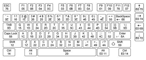 Tastatura ps2 wikilabs for Ascii table 85
